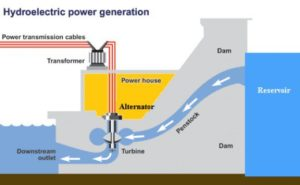 Classification of hydro-electric plants, different type hydro-electric plant