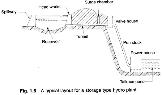 classification of hydro-electric power plant
