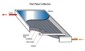 What are the main types of solar energy collector