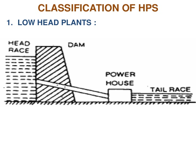 Classification of Hydro-electric power plant - The