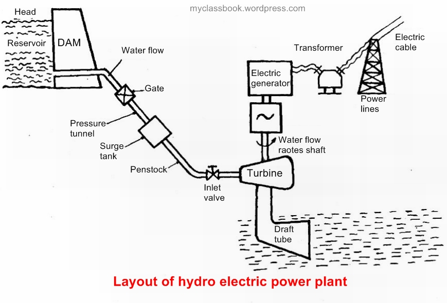 Hydroelectric Power Plant Schematic Diagram Schematic Wiring Diagram