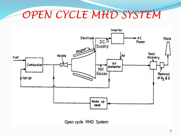 Mhd Power Plant Diagram - Example Wiring Diagram