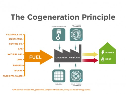Co-Generation Advantages And Application - The Electrical Portal