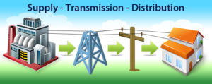what is Electricity deregulation