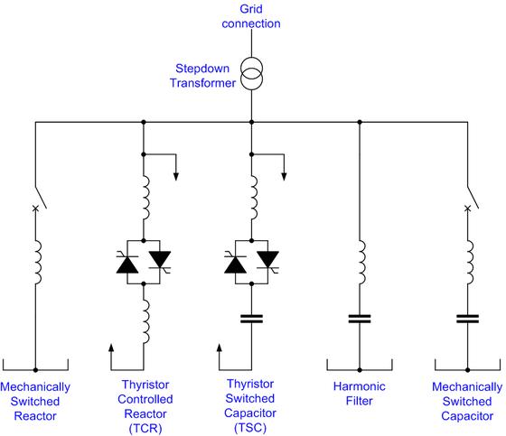 Static Var Compansation