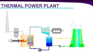 Thermal power plant working