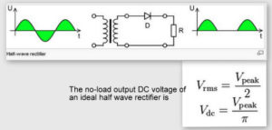 Working of Rectifier