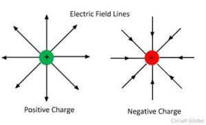 Electric field working