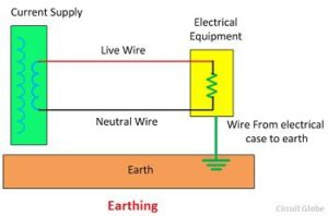 Earthing of System