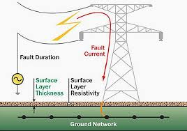 Earthing of power system