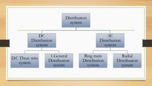 Classification of Distribution System