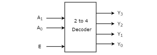 Decoder working