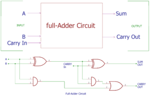Full Adder Circuits