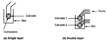 Difference between Single layer winding and Double Layer winding