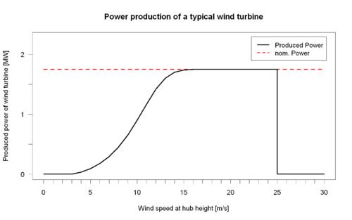 Basic Electrical generation schemes of wind machine