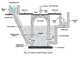 Janta Biogas Plant