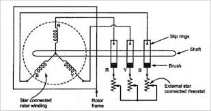 Slip ring induction motor Starting