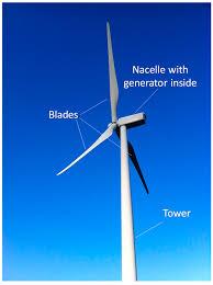 Wind Energy Application
